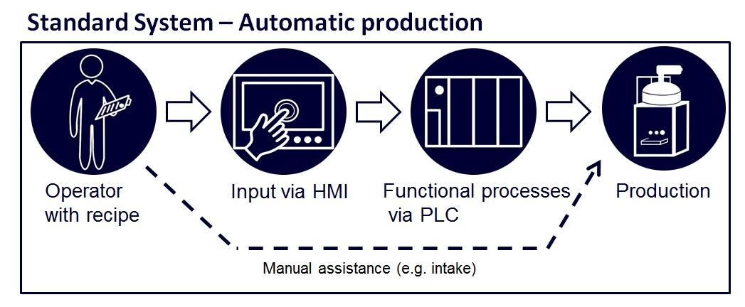 controls-automatic